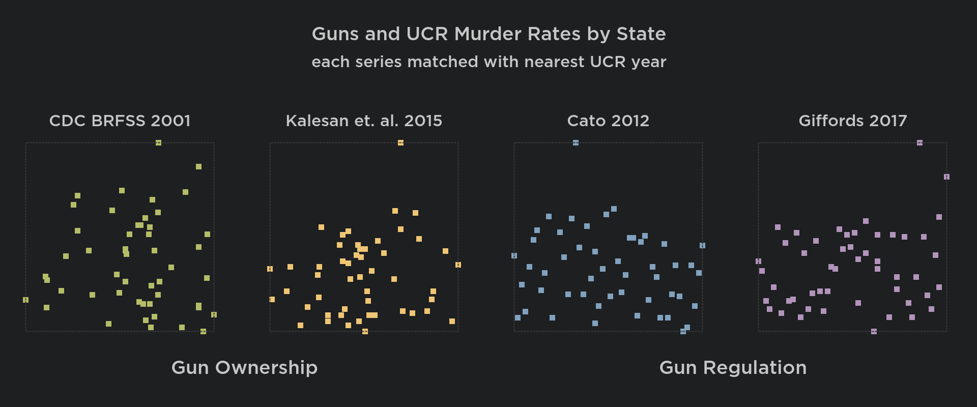 Guns and Crime: The Broad Arc of Data